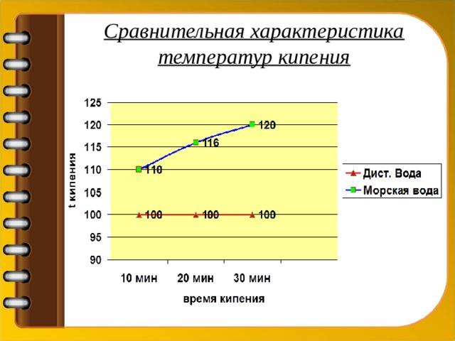 Сравнительная характеристика температур кипения