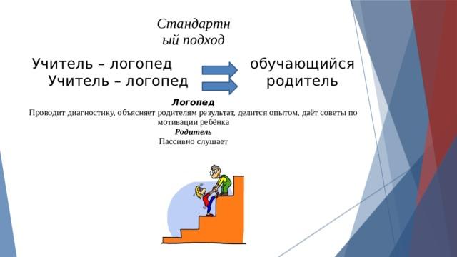 Стандартн ый подход   Учитель – логопед обучающийся  Учитель – логопед родитель   Логопед  Проводит диагностику, объясняет родителям результат, делится опытом, даёт советы по мотивации ребёнка  Родитель  Пассивно слушает