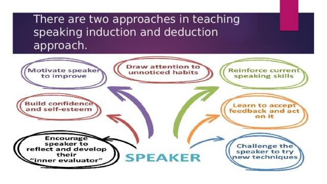 There are two approaches in teaching speaking induction and deduction approach.