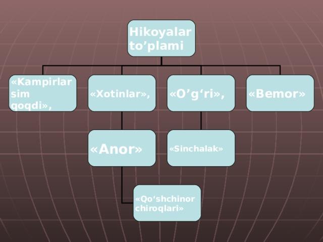 Hikoyalar to'plami «Kampirlar sim qoqdi», «Xotinlar», «O'g'ri», «Bemor» «Anor» «Sinchalak» «Qo'shchinor chiroqlari»