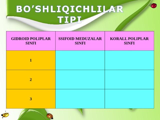 GIDROID POLIPLAR SINFI SSIFOID MEDUZALAR SINFI 1 KORALL POLIPLAR SINFI 2 3