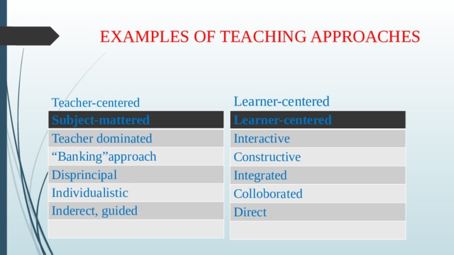 """EXAMPLES OF TEACHING APPROACHES Teacher-centered Learner-centered Subject-mattered Learner-centered Teacher dominated Interactive """" Banking""""approach Constructive Disprincipal Integrated Individualistic Colloborated Inderect, guided Direct"""