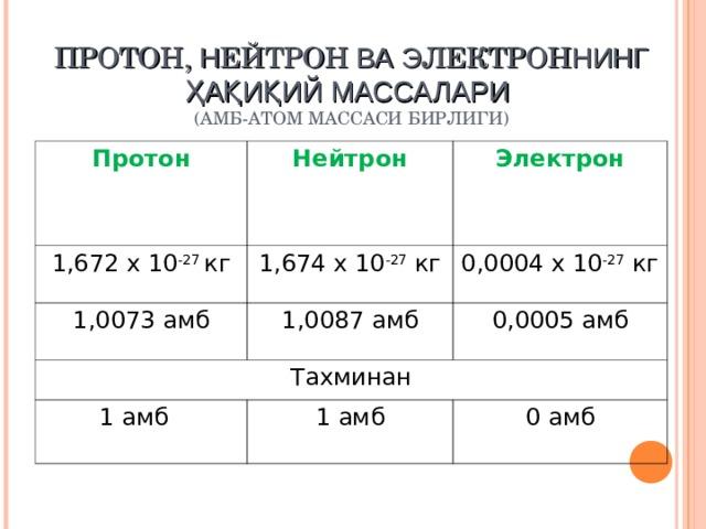ПРОТОН, Н ЕЙТРОН ВА  Э ЛЕКТРОН НИНГ ҲАҚИҚИЙ МАССАЛАРИ  (АМБ-АТОМ МАССАСИ БИРЛИГИ)   Протон  Нейтрон 1 , 672 x 10 -27 кг Электрон 1 , 674 x 10 -27  кг 1 , 0073 ам б 1 , 0087 ам б 0 , 0004 x 10 -27  кг Тахминан 0 , 0005 ам б 1 ам б 1 ам б 0 ам б