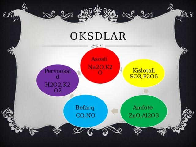 oksdlar Asosli Na2O,K2O Kislotali SO3,P2O5 Pervooksid H2O2,K2O2 Befarq CO,NO Amfote ZnO,Al2O3