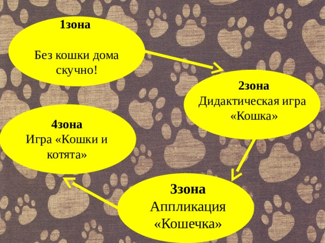 1зона  Без кошки дома скучно! 2зона Дидактическая игра «Кошка» 4зона Игра «Кошки и котята» 3зона Аппликация «Кошечка»
