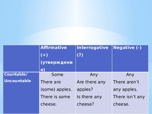 Affirmative (+) Countable/ Some (утверждение) Uncountable Interrogative (?) There are (some) apples. Negative (-) Any There is some cheese. Are there any apples? Any There aren't any apples. Is there any cheese? There isn't any cheese.
