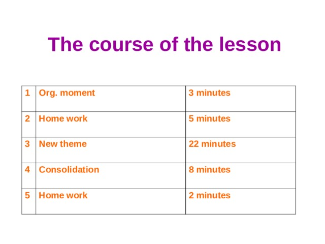The course of the lesson 1 Org. moment 2 3 minutes Home work 3 New theme 5 minutes 4 22 minutes Consolidation 5 Home work 8 minutes 2 minutes