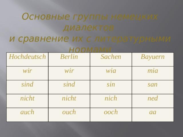 Основные группы немецких диалектов и сравнение их с литературными нормами Hochdeutsch Berlin wir wir sind Sachen nicht sind wia Bayuern mia nicht sin auch san nich ouch ned ooch aa