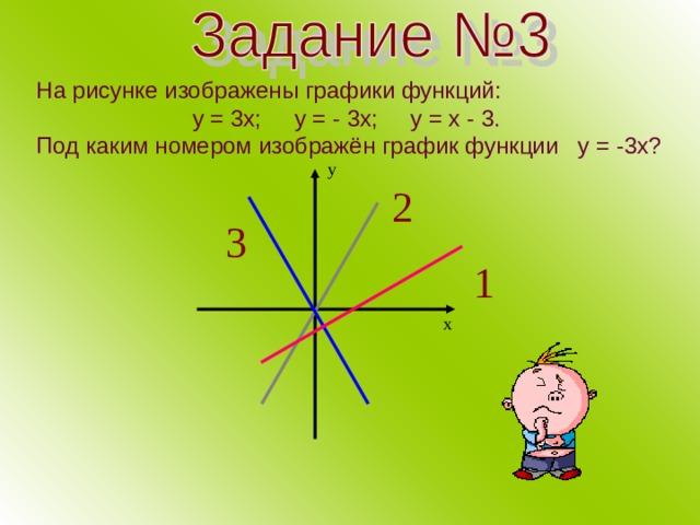 На рисунке изображены графики функций:  у = 3х; у = - 3х; у = х - 3.  Под каким номером изображён график функции у = -3х? у 2 3 1 х