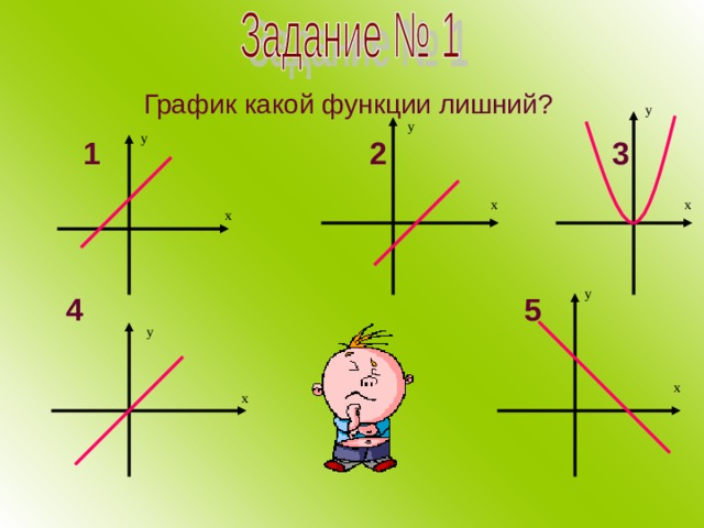График какой функции лишний?  у у у  1  2  3  4 5 х х х у у х х