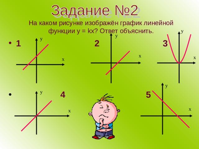 На каком рисунке изображён график линейной функции у = kx ? Ответ объяснить. у у у 1 2 3   4 5 х х х у у х х