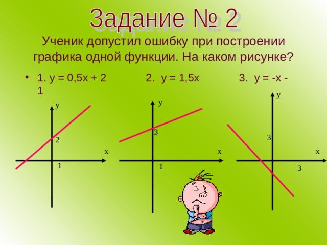 Ученик допустил ошибку при построении графика одной функции. На каком рисунке? 1. у = 0,5х + 2 2. у = 1,5х 3. у = -х - 1 у у у 3 3 2 х х х 1 1 3