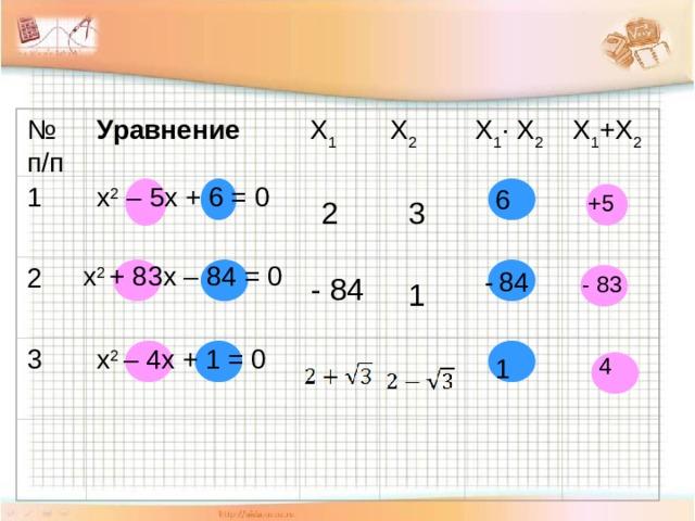 № п/п Уравнение Х 2 Х 1 · Х 2 Х 1 Х 1 +Х 2 1 х 2 – 5х + 6 = 0      6 +5 3 2 х 2 + 83х – 84 = 0     2  -  84 - 83 - 84 1 3 х 2 – 4х + 1 = 0      1 4