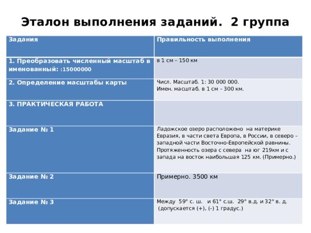 Эталон выполнения заданий. 2 группа   Задания  Правильность выполнения 1. Преобразовать численный масштаб в именованный: :15000000              в 1 см – 150 км 2. Определение масштабы карты  Числ. Масштаб. 1: 30000000. 3. ПРАКТИЧЕСКАЯ РАБОТА Задание № 1   Имен. масштаб. в 1 см – 300 км.  Ладожскоеозеро расположено на материке Евразия, в части света Европа, в России, в северо – западной части Восточно-Европейской равнины. Протяженность озера с севера на юг 219км и с запада на восток наибольшая 125 км. (Примерно.) Задание № 2  Примерно. 3500 км Задание № 3  Между 59° с. ш. и 61° с.ш. 29° в.д. и 32° в. д.  (допускается (+), (-) 1 градус.)