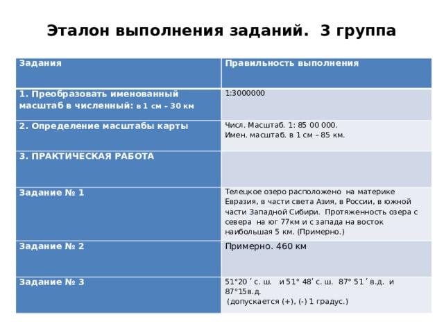 Эталон выполнения заданий. 3 группа   Задания  Правильность выполнения 1. Преобразовать именованный масштаб в численный: в 1 см – 30 км          1:3000000 2. Определение масштабы карты  Числ. Масштаб. 1: 85 00000. 3. ПРАКТИЧЕСКАЯ РАБОТА Задание № 1   Имен. масштаб. в 1 см – 85 км.  Телецкое озеро расположено на материке Евразия, в части света Азия, в России, в южной части Западной Сибири. Протяженность озера с севера на юг 77км и с запада на восток наибольшая 5 км. (Примерно.) Задание № 2  Примерно. 460 км Задание № 3  51°20 ʹ с. ш. и 51° 48ʹ с. ш. 87° 51 ʹ в.д. и 87°15в.д.  (допускается (+), (-) 1 градус.)