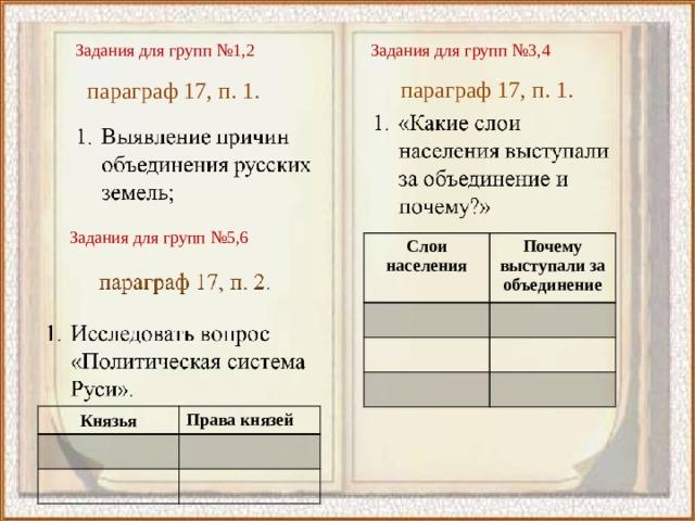 Задания для групп №1,2 Задания для групп №3,4 параграф 17, п. 1. параграф 17, п. 1. Задания для групп №5,6 Слои населения Почему выступали за объединение Князья Права князей