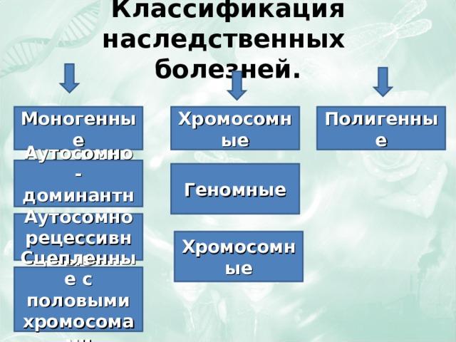 Классификация наследственных  болезней. Моногенные Хромосомные Полигенные Аутосомно - доминантные Геномные Аутосомно рецессивные Хромосомные Сцепленные с половыми хромосомами