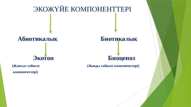 ЭКОЖҮЙЕ КОМПОНЕНТТЕРІ  Абиотикалық Биотикалық   Экотоп Биоценоз (Жансыз табиғат (Жанды табиғат компоненттері)  компоненттері)