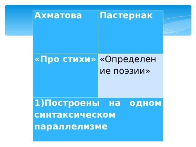 Ахматова Пастернак «Про стихи» «Определение поэзии» 1)Построены на одном синтаксическом параллелизме