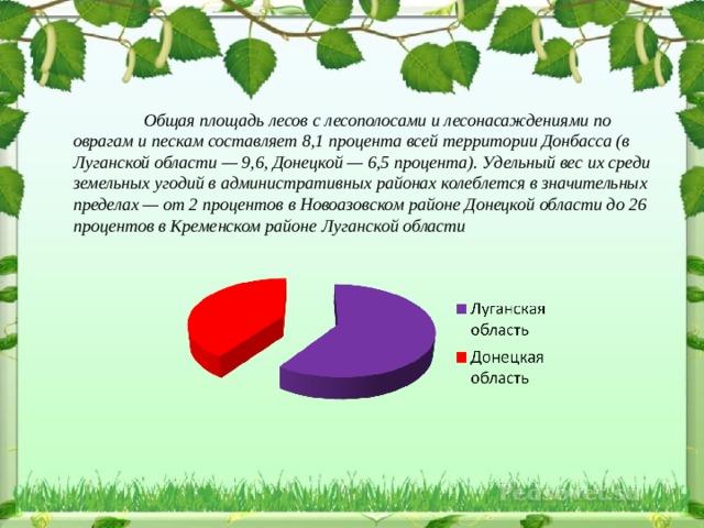 Общая площадь лесов с лесополосами и лесонасаждениями по оврагам и пескам составляет 8,1 процента всей территории Донбасса (в Луганской области — 9,6, Донецкой — 6,5 процента). Удельный вес их среди земельных угодий в административных районах колеблется в значительных пределах — от 2 процентов в Новоазовском районе Донецкой области до 26 процентов в Кременском районе Луганской области