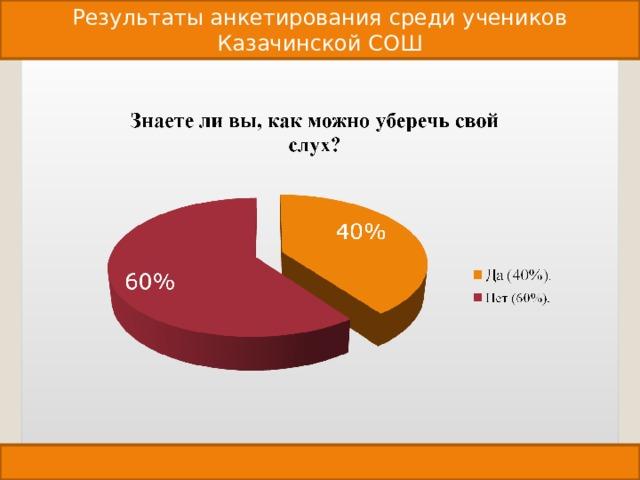 Результаты анкетирования среди учеников Казачинской СОШ