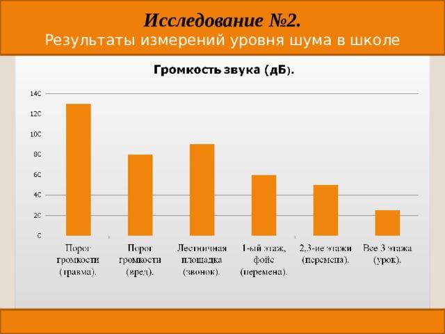 Исследование №2. Результаты измерений уровня шума в школе