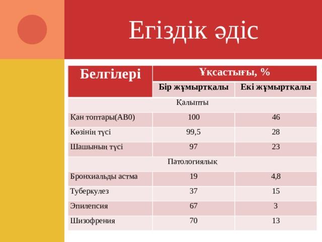 Егіздік әдіс Белгілері Ұқсастығы, % Бір жұмыртқалы Қалыпты Екі жұмыртқалы Қан топтары(АВ0) 100 Көзінің түсі 99,5 46 Шашының түсі Патологиялық 28 97 23 Бронхиальды астма 19 Туберкулез 37 4,8 Эпилепсия 15 67 Шизофрения 70 3 13