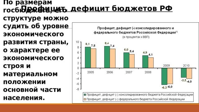 Профицит, дефицит бюджетов РФ По размерам госбюджета, его структуре можно судить об уровне экономического развития страны, о характере ее экономического строя и материальном положении основной части населения.