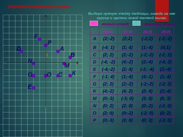 Определи координаты точки. Выбери нужную ячейку таблицы, наведи на нее курсор и щелкни левой кнопкой мыши.  - верный ответ  - неверный ответ У (Х;У) (Х;У) (Х;У) (Х;У) F  (2;-2) (-2;-2) (-2;2) (2;2) А P (1; 4) B (1;-4) (-4; 1) (4;1) D А В C (2; 2) (2;-2) (-2;-2) (-2; 2) 1 N -1 (2;-4) D (-4; -2) (4;-2) (-4; 2) M Х 1 E (2; 4) (-2; -4) (2;-4) (-4;-2) -1 К G С O (4;-1) F (-1; 4) (1;-4) (1; 4) (2; 2) (-2;-2) (-2; 2) (2;-2) G Е (2; 4) (2;-4) (4; 2) (4;-2) K (3; 0) (-3; 0) (0;-3) M (0; 3) (0;-2) (-2; 0) (0; 2) N (2; 0) (-2; 0) (0; 2) (0;-2) (2; 0) O (-3; 0) (0; 3) (3; 0) (0;-3) P