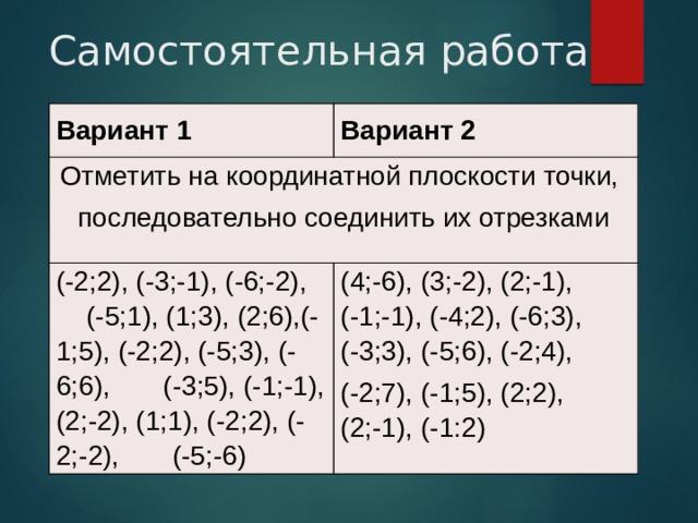 Самостоятельная работа Вариант 1 Вариант 2 Отметить на координатной плоскости точки, последовательно соединить их отрезками (-2;2), (-3;-1), (-6;-2), (-5;1), (1;3), (2;6),(-1;5), (-2;2), (-5;3), (-6;6), (-3;5), (-1;-1), (2;-2), (1;1), (-2;2), (-2;-2), (-5;-6) (4;-6), (3;-2), (2;-1), (-1;-1), (-4;2), (-6;3), (-3;3), (-5;6), (-2;4), (-2;7), (-1;5), (2;2), (2;-1), (-1:2)