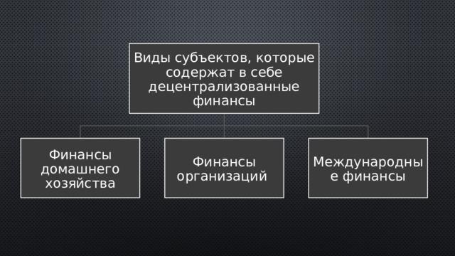 Виды субъектов, которые содержат в себе децентрализованные финансы Финансы домашнего хозяйства Финансы организаций Международные финансы