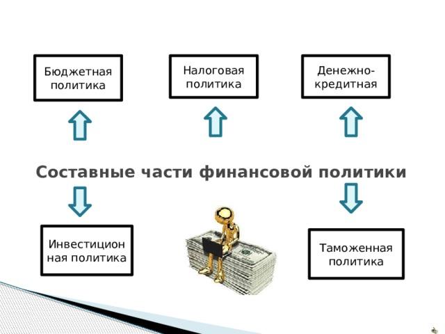 Бюджетная политика Налоговая политика Денежно-кредитная Составные части финансовой политики   Инвестиционная политика Таможенная политика