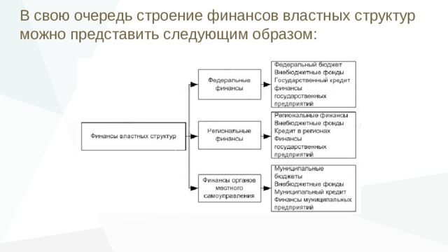 В свою очередь строение финансов властных структур можно представить следующим образом: