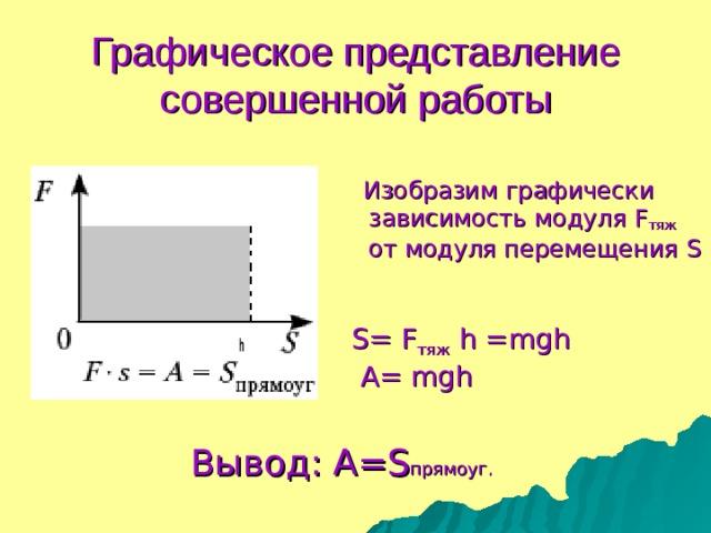 Графическое представление совершенной работы  Изобразим графически  зависимость модуля F тяж    o т модуля перемещения S S= F тяж  h =mgh  A= mgh Вывод: A = S прямоуг.