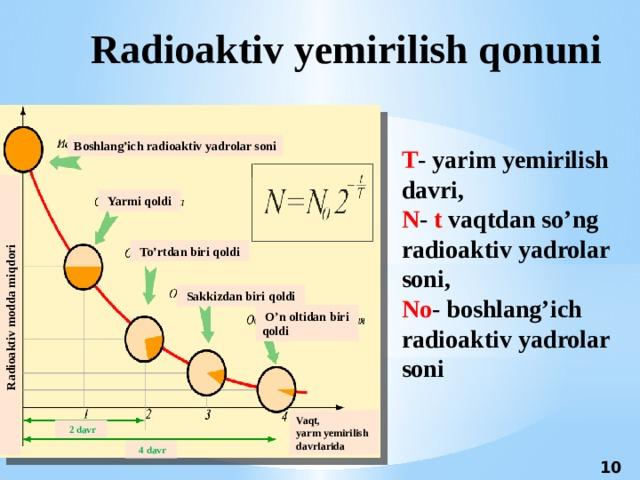 Radioaktiv modda miqdori Radioaktiv yemirilish qonuni Boshlang'ich radioaktiv yadrolar soni Т - yarim yemirilish davri, N - t vaqtdan so'ng radioaktiv yadrolar soni, Nо - boshlang'ich radioaktiv yadrolar soni  Yarmi qoldi  To'rtdan biri qoldi  Sakkizdan biri qoldi 2 davr  O'n oltidan biri qoldi Vaqt, yarm yemirilish davrlarida  2 davr  4 davr 10 10