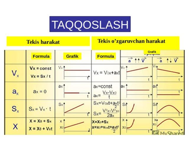TAQQOSLASH  Tekis harakat  Tekis o'zgaruvchan harakat  Grafik Formula Formula  Grafik TAQQOSLASH 3