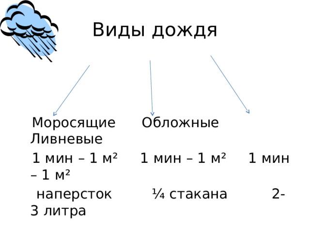 Виды дождя  Моросящие Обложные Ливневые  1 мин – 1 м² 1 мин – 1 м² 1 мин – 1 м²  наперсток ¼ стакана 2-3 литра