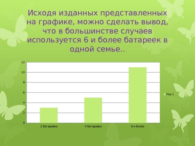 Исходя изданных представленных на графике, можно сделать вывод, что в большинстве случаев используется 6 и более батареек в одной семье..