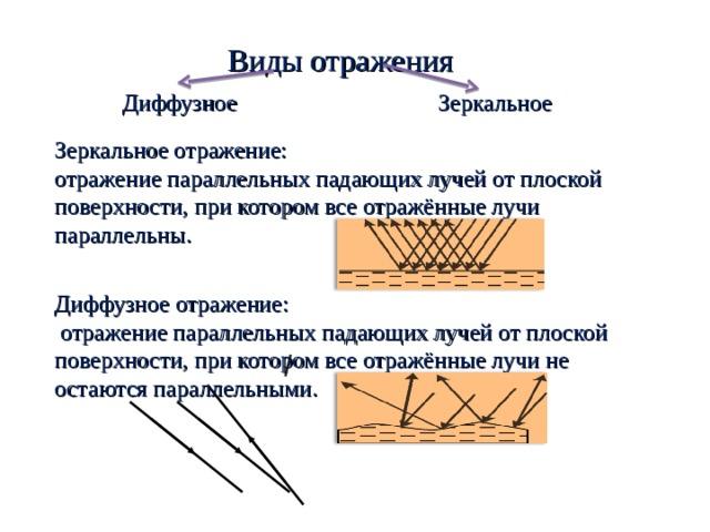 Виды отражения Диффузное  Зеркальное Зеркальное отражение: отражение параллельных падающих лучей от плоской поверхности, при котором все отражённые лучи параллельны. Диффузное отражение:  отражение параллельных падающих лучей от плоской поверхности, при котором все отражённые лучи не остаются параллельными.