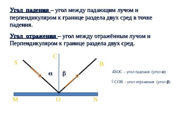 Угол  падения  – угол между падающим лучом и перпендикуляром к границе раздела двух сред в точке падения. Угол  отражения  – угол между отражённым лучом и Перпендикуляром к границе раздела двух сред. C S B    SOC – угол падения (угол  )   COB – угол отражения (угол  ) M N O Линия MN – поверхность раздела двух сред.    Луч SO – падающий луч .   Луч OB – отраженный луч .