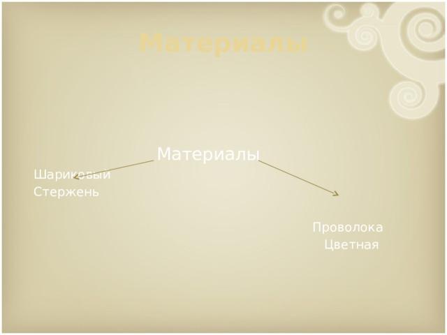 Материалы Материалы Шариковый Стержень Проволока Цветная