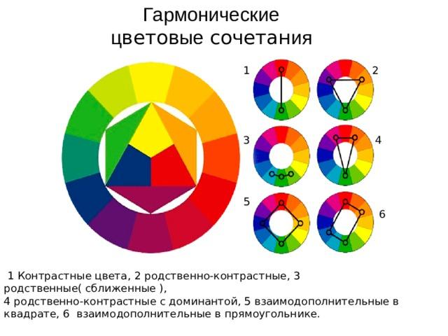 Гармонические ц ветов ые сочетан ия  1  2  3  4 5  6  1 Контрастные цвета, 2 родственно-контрастные, 3 родственные( сближенные ), 4 родственно-контрастные с доминантой, 5 взаимодополнительные в квадрате, 6 взаимодополнительные в прямоугольнике.