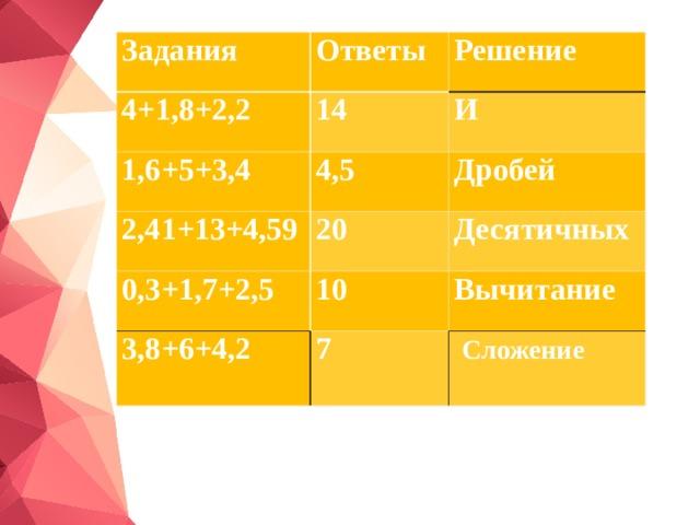 Задания Ответы 4+1,8+2,2  Решение 14 1,6+5+3,4 И 2,41+13+4,59 4,5 Дробей 20 0,3+1,7+2,5 Десятичных 10 3,8+6+4,2 Вычитание 7  Сложение