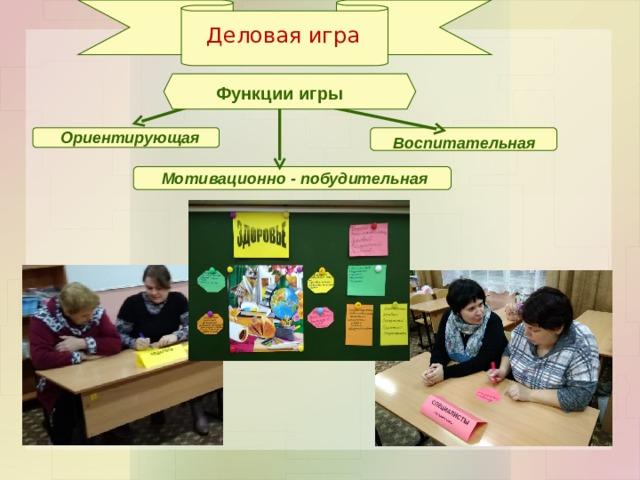 Деловая игра Функции игры Ориентирующая Воспитательная Мотивационно - побудительная