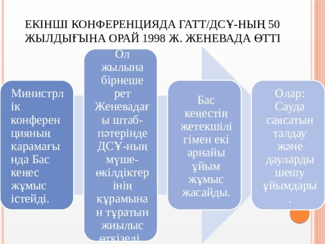 Екінші конференцияда ГАТТ/ДСҰ-ның 50 жылдығына орай 1998 ж. Женевада өтті Ол жылына бірнеше рет Женевадағы штаб-пәтерінде ДСҰ-ның мүше-өкілдіктерінің құрамынан тұратын жиылыс өткізеді. Министрлік конференцияның қарамағында Бас кеңес жұмыс істейді. Бас кеңестің жетекшілігімен екі арнайы ұйым жұмыс жасайды. Олар: Сауда саясатын талдау және дауларды шешу ұйымдары.
