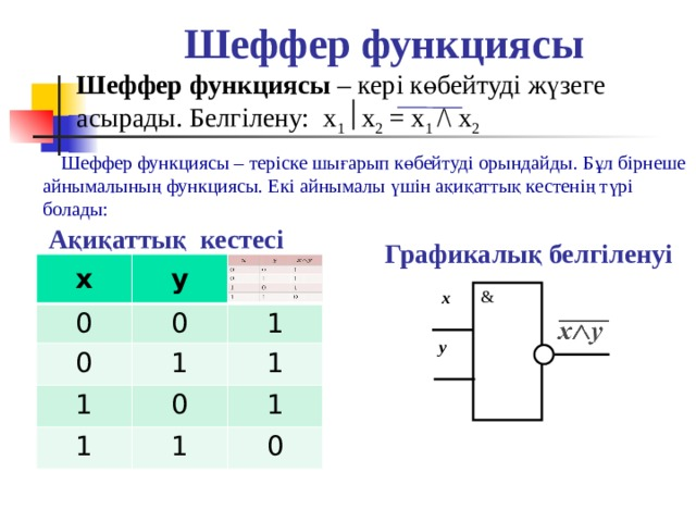 Шеффер функциясы   Шеффер функциясы – кері көбейтуді жүзеге асырады. Белгілену: x 1  x 2 = x 1 /\ x 2   Шеффер функциясы – теріске шығарып көбейтуді орындайды. Бұл бірнеше айнымалының функциясы. Екі айнымалы үшін ақиқаттық кестенің түрі болады: Ақиқаттық кестесі  Графикалық белгіленуі х 0 у 0 0 1 1 1 1 1 0 1 1 0 & х  y