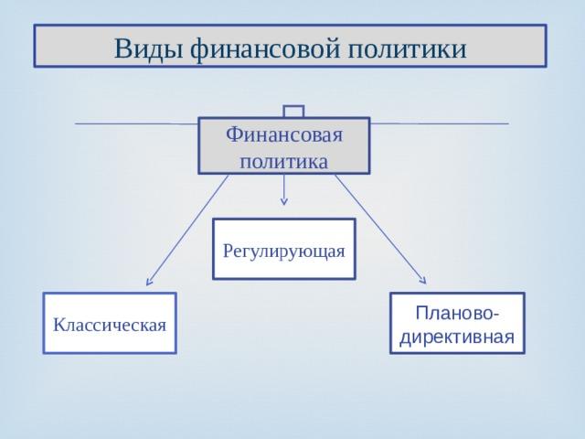Виды финансовой политики Финансовая политика Регулирующая Классическая Планово-директивная