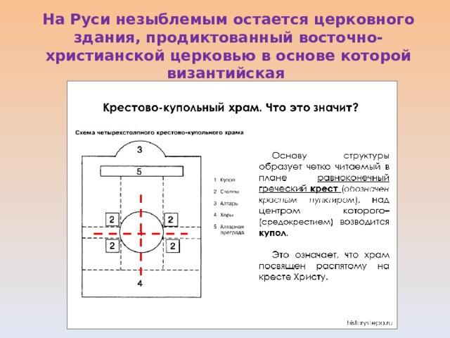 На Руси незыблемым остается церковного здания, продиктованный восточно-христианской церковью в основе которой византийская крестово-купольная система.