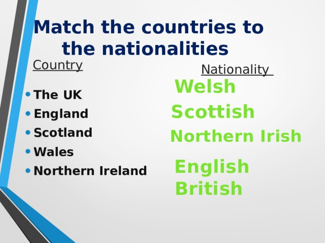 Match the countries to the nationalities Country Nationality Welsh The UK England Scotland Wales Northern Ireland Scottish Northern Irish English  British
