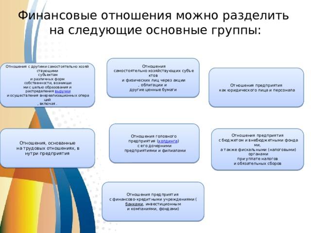 Финансовыеотношенияможноразделить  наследующиеосновныегруппы:  Отношения  самостоятельнохозяйствующихсубъектов  ифизическихлицчерезакции ,облигациии другиеценныебумаги Отношениясдругимисамостоятельнохозяйствующими  субъектам иразличныхформ  собственности,возникши мисцельюобразованияи  распределения выручки  иосуществлениявнереализационныхопераций ,включая . Отношенияпредприятия  какюридическоголицаиперсонала Отношенияголовного предприятия( холдинга ) сегодочерними  предприятиямиифилиалами Отношения,основанные Отношенияпредприятия  натрудовыхотношениях,в  сбюджетомивнебюджетнымифондами, нутрипредприятия  атакжефискальными(налоговыми)  органами  приуплатеналогов иобязательныхсборов Отношенияпредприятия сфинансово-кредитнымиучреждениями( банками ,инвестиционным икомпаниями,фондами)